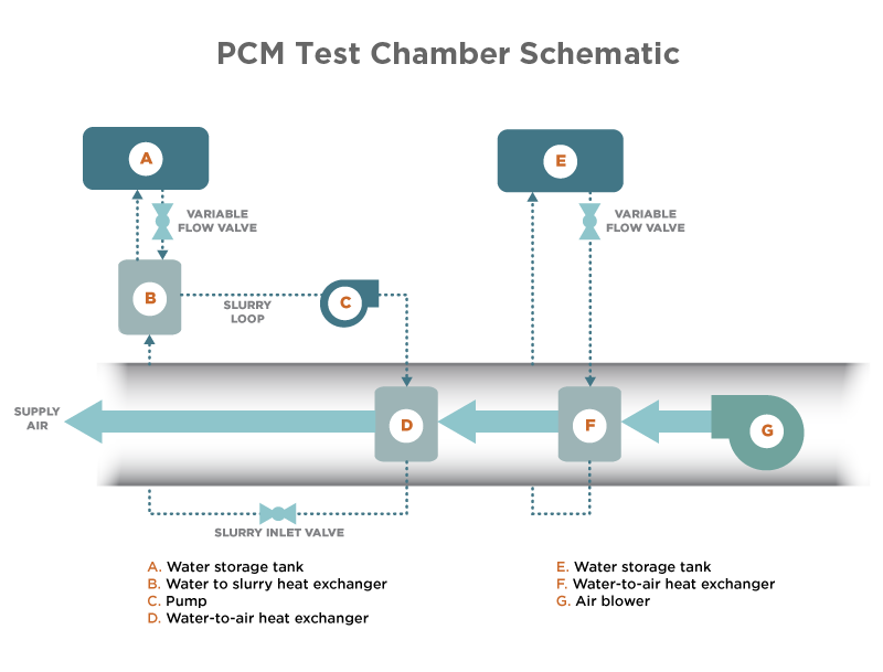 Test Chamber for PCMs