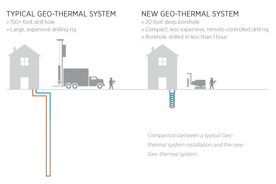Typical Geo Thermal vs. New Geo Thermal System