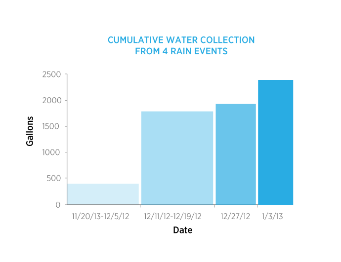 Water needs met from only 4 rain events